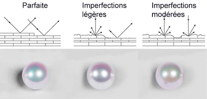 Surface des perles